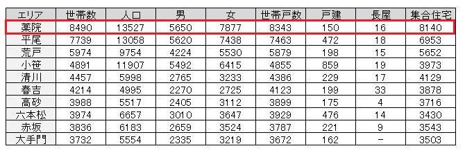 福岡市中央区世帯数ランキング